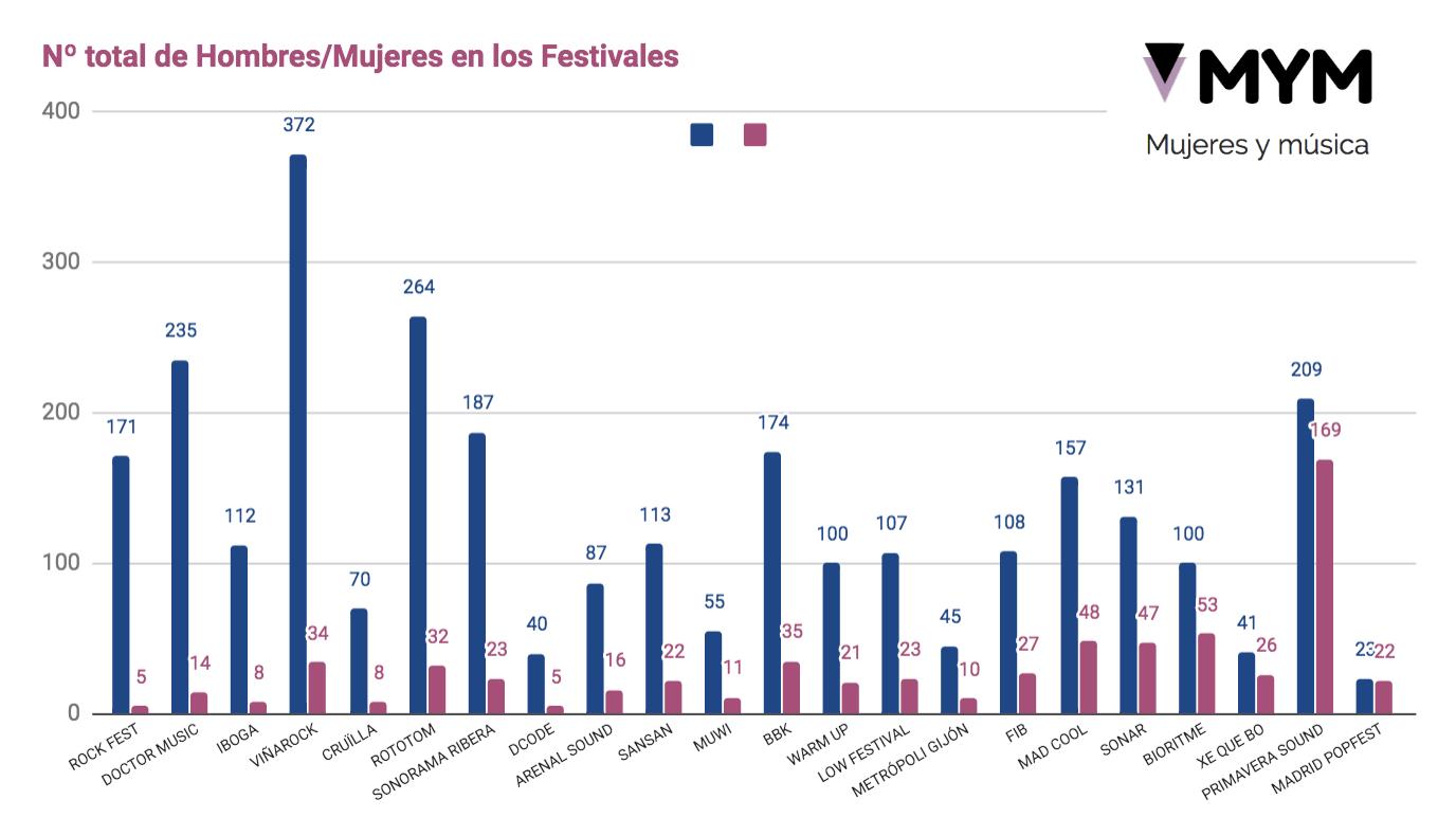 Gráfico de la presencia de mujeres en festivales 2019