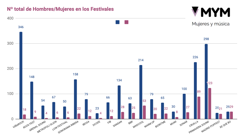 Mujeres en festivales 2020